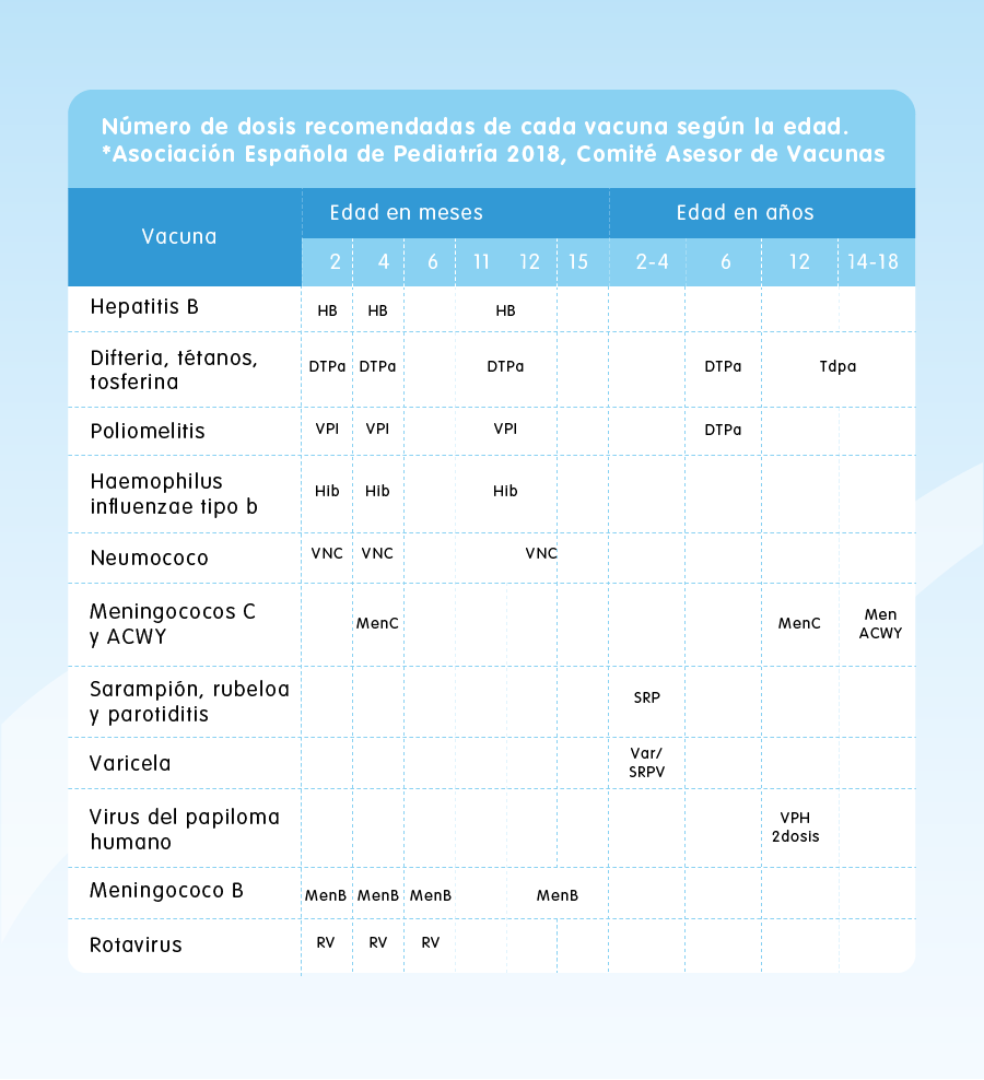 Tabla, calendario de vacunas